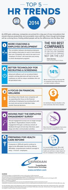 Infographic: 5 Trends in HR for 2014 and Beyond (A Top 10 Blog Post in 2014)