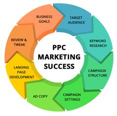 Pay Per Click (PPC) Management Services - PPC Campaign , A Person should connect with the company which provides best Pay per Click Management Services. Campaign, Management, Ads, Marketing, Business, Store, Business Illustration