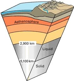 Basics of Geology: Parts of the Earth