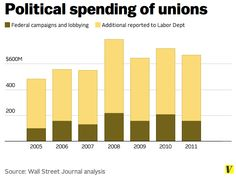 40 charts that explain money in politics - Vox = Political spending of unions = Unions spent over $4 billion on politics between 2005 and 2011