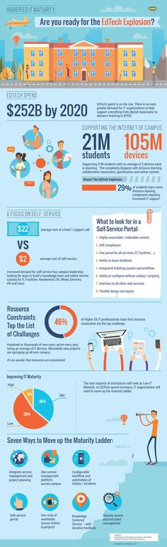 Are You Ready for the EdTech Explosion? Infographic - http://elearninginfographics.com/edtech-explosion-infographic/