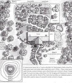 Permaculture. I love this template with zones for planting and I'm absolutely going to do this at the acreage!