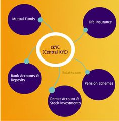 KYC Agency (know your customer)  India's relentless know-your-client (KYC) industry, one of the prime cases of mixing up rehashed movement with real accomplishment, has quite recently gotten an enormous jolt, this time from the exceptional investigative group (SIT) on dark cash designated by the Supreme Court. As indicated by news reports, the SIT has suggested the setting up of a unified KYC registry,