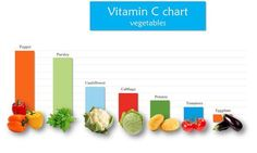 Sources of Vitamin C you wouldn't expect. #vitaminC #health #NovaMedicalCenters