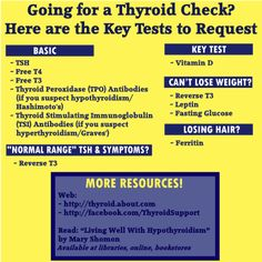 Understanding Thyroid Blood Tests http://thyroid.about.com/b/2014/01/28/understanding-thyroid-blood-tests-3.htm?nl=1