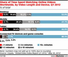 These percentages are significant considering video ad services provider Ooyala found the majority of connected TV content is greater than 10 minutes in length, unlike most video content on desktop and mobile devices. That viewers are willing to delay or interrupt their long-form video viewing to consider or act on an advertisement is noteworthy for advertisers looking to drive direct engagement and consideration.
