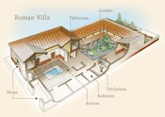 Brilliant 3D animations showcase the internal layout of the ancient Roman domus (house), from the atrium to the peristylium.