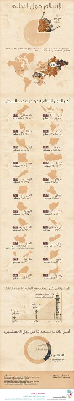 Islam around the world - Infographic (Arabic) by e-emoo on DeviantArt