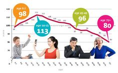 Most Britons 'past their technological peak' by 16 - Telegraph