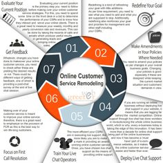 Online Customer Service Remodeling  Infographic | Propel Marketing