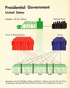 Great article on between American and English basic political similarities and differences.    British vs. American Politics in Minimalist Vintage Infographics | Brain Pickings