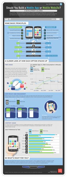 mobile website infografik / Should You Build a Mobile App or Mobile Website?