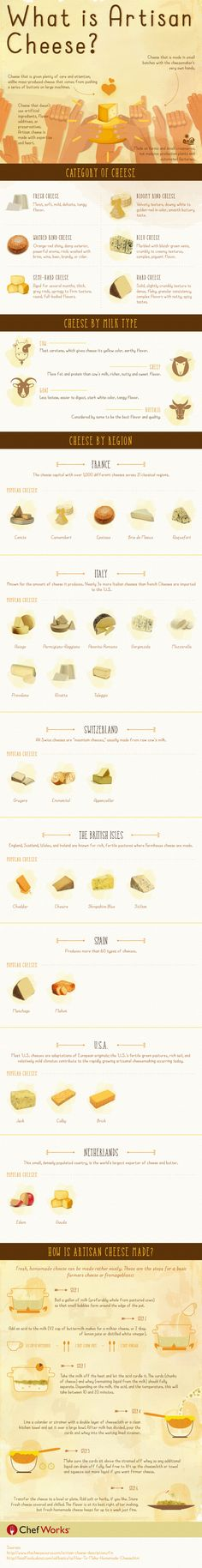 An infographic that explains what artisan cheese is, with different regional cheese explained and tips on how to make your own >>  https://www.finedininglovers.com/blog/food-drinks/artisan-cheese-infographic/