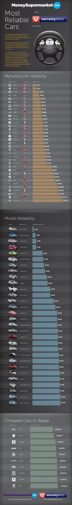 Most Reliable Cars infographic. So happy I just bought a Honda!!!!!  I love my CR-V.