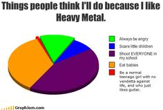 """Things people think Ill do because I like Heavy Metal = Note that the """"Normal Teenage GIrl"""" grew up into. Funny Cute, The Funny, Funny Pie Charts, Teenager Posts Crushes, Halestorm, You Stupid, I School, Story Of My Life, My Chemical Romance"""