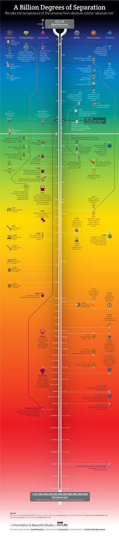 Temperature infographic. A billion degrees of separation.