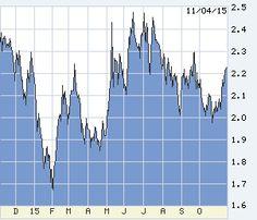 Bonds, Rates & Credit Markets - Markets Data Center - WSJ.com