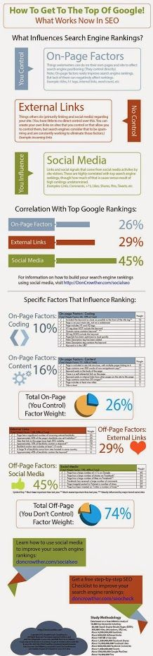How To Get To The Top Of The Google Rankings #Google #Ranking #SEO #Infographics