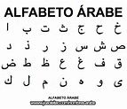 The Arabic alphabet has 28 letters. See the letters of the Arabic alphabet in the image . Alphabet Code, Arabic Alphabet Letters, Alphabet Symbols, Ancient Alphabets, Ancient Symbols, Different Alphabets, Coding Languages, Learning Arabic, Writing Tips