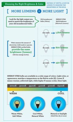 Guide for Choosing the Right Brightness & Color LED Bulb
