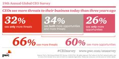 How confident are CEOs about business growth this year? Explore the findings of PwC's 19th Annual Global CEO Survey: http://pwc.to/GC16FSlp