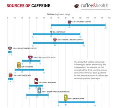 How much #caffeine does an espresso contain?