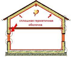 пассивный дом отличается от энергосберегающих зданий