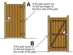 Gartentor Holz scharniere montage innen außen öffnen