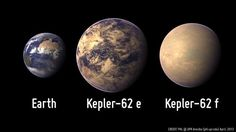 Kepler has found two habitable planets, Kepler-62e and Kepler-62f, in one solar system. Kepler-62e is just 1.6 times bigger than Earth. It's the most Earth-like exoplanet discovered so far.