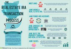 INFOGRAPHIC: Real Estate IRA Transaction Process