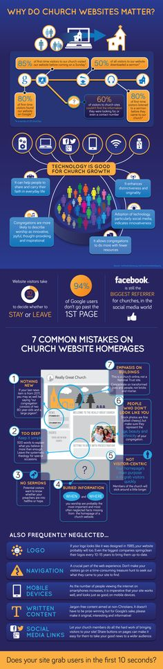 Church Websites - The Facts! Does your church's website attract visitors or make them look for another church?