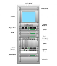 26 Automatic Server Rack Diagram Ideas - bookingritzcarlton.info Data Center Rack, Server Rack, Electrical Wiring, Diagram, Layout, Ideas, Page Layout, Thoughts