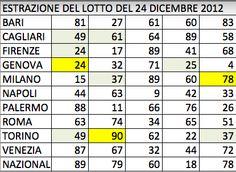 Nell'estrazione del 24/12/12 tra Cagliari, Firenze, Genova , Milano e Torino si sono intrecciate le due serie 25-37-49-61 (a passo equidistante 12) e 78-90-24 (tra il 90 e il 24 manca l'elemento 12, attuale ritardatario di Torino) Dal calcolo esposto nel www.ilcomplottofo... ho ricavato la seguente previsione: TORINO (Secondarie CAGLIARI-FIRENZE-GENOVA-MILANO - OPPURE TUTTE-NAZIONALE) 12-1 , 12-85 AMBI SECCHI PRINCIPALI OPPURE TERZINA 1-12-85 TERZINE SECONDARIE 12-7-73 , 12-13-79