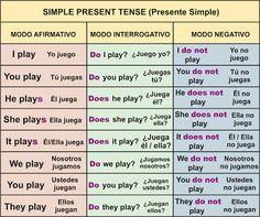 Presente Simple – (Simple Present Tense) English Grammar Tenses, Spanish Grammar, English Verbs, Learn English Grammar, Spanish English, English Tips, Spanish Language Learning, English Phrases, English Study