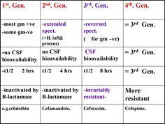 Cephalosporins Generations Chart Picture4