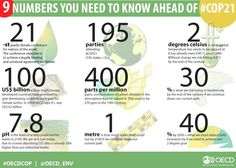 Nine numbers you need to know ahead of Paris Climate Talks via Un Climate Change Conference, Paris Climate, Global Warming, Sustainability, Need To Know, Environment, Infographics, Numbers, Facts