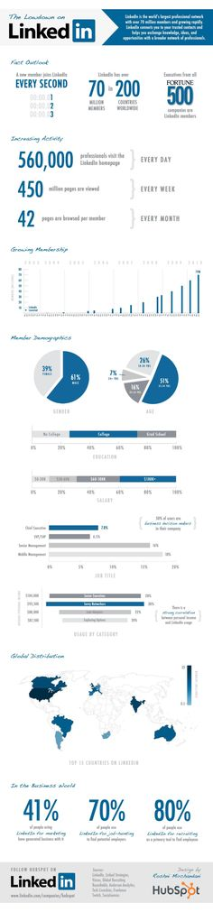 Here are some LinkedIn statistics which might surprise you.