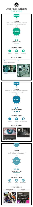 Social media marketing that works - GE http://blog.swayy.co/post/50581585473/social-media-marketing-that-works-ge