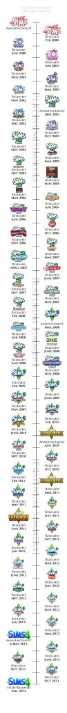 Ful History of The Sims! Updated on Feb 4 2014, happy 14th anniversary to The Sims!