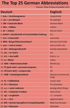 The Top 25 German Abbreviations.