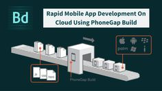 Rapid mobile application development using PhoneGap Build. This article piece and the visual content is the best representation for anyone who wants to understand PhoneGap build. Mobile Application Development, App Development, Web Design, Knowledge, Apps, Content, Building, Cover, Design Web