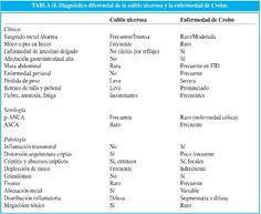 Dieta para colitis ulcerativa cronica inespecificar