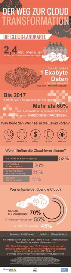 2,4 Milliarden Menschen nutzen Cloud-Dienste; bis 2017 drei Viertel aller Daten in der Wolke