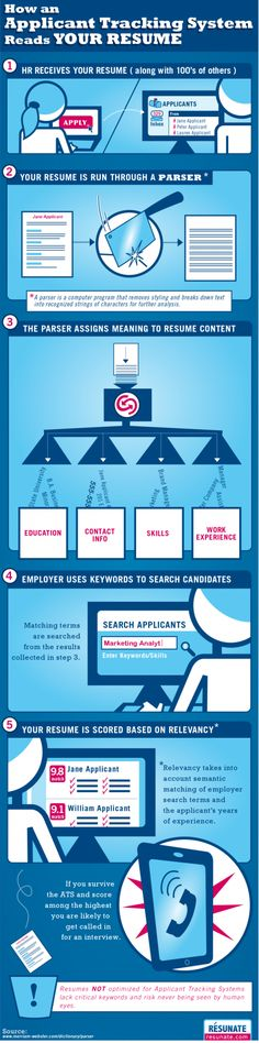 Ever wondered what happens to your resume after your have posted it online? This infographic will give you the answer!