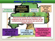 Resultado de imagen para arbol de problemas salud equipos Family Planning, Health, Home, Life