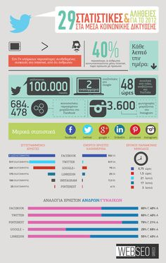 29 Στατιστικές & Αλήθειες για το 2012 [INFOGRAPHIC]