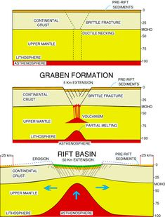 Progressive formation of a rift valley through extension of the lithosphere and continental crust (by about 50 km). Note that uprise and decompression of the underlying asthenosphere results in magma formation. The crust responds by brittle fracture. Early rift sediments are downfaulted into the developing rift (graben). Erosion takes place on the sides of the rift valley.