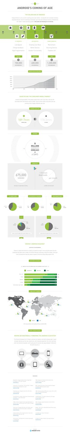 Android Coming of Age Infographic