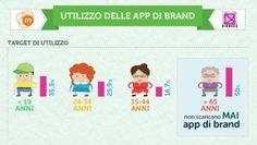 #apps #socialmedia #mobile