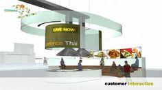 Supermarket of the Future